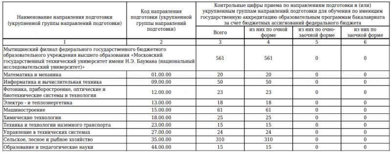 Поступи в МГТУ Баумана на бюджет со 135 баллами ЕГЭ и выше