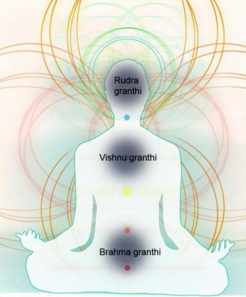 Умственные заслоны мешающие медитации.