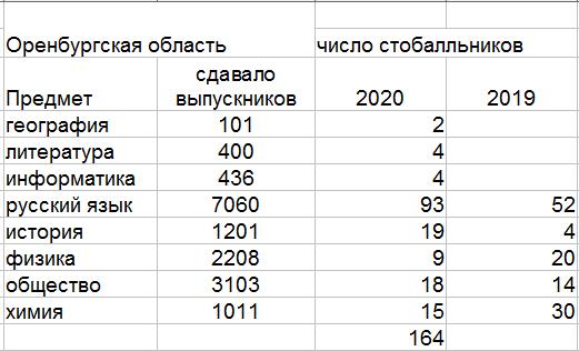 Где в России учат самые сильные учителя и больше всего самых умных учеников?