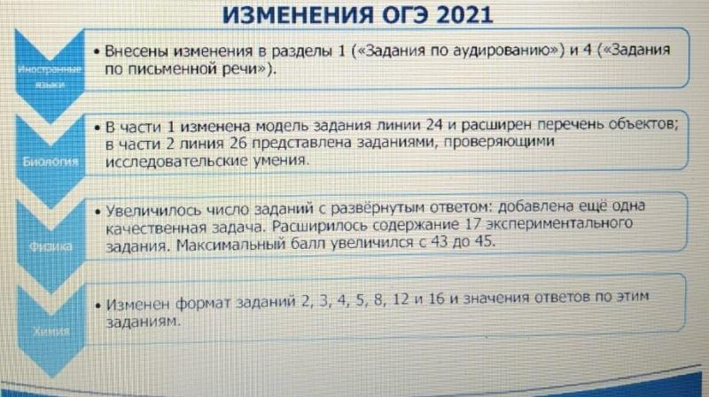 Что ждет 9-классников весной? Новое про ОГЭ-2021!