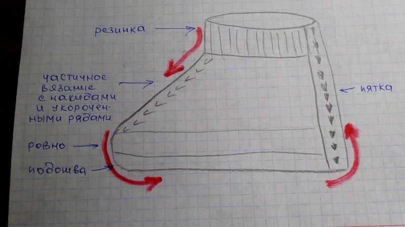 Самые простые следки из остатков пряжи на 2 спицах без швов вяжем за час .
