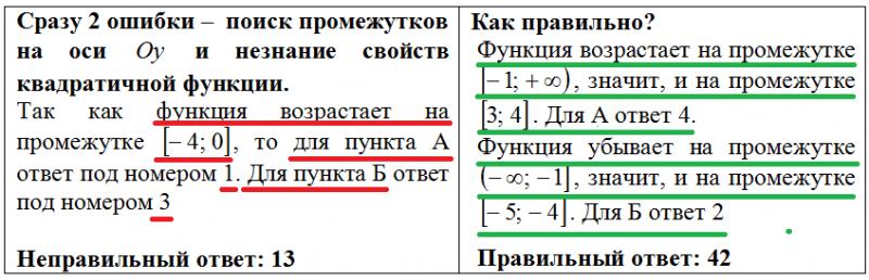 Исправляем ошибки в задании 11 на ОГЭ по математике
