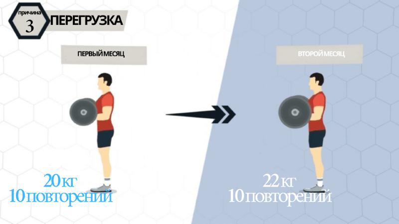 «Я тренируюсь из года в год, но не выгляжу атлетичным». 5 ошибок в наборе мышечной массы, которых следует избегать