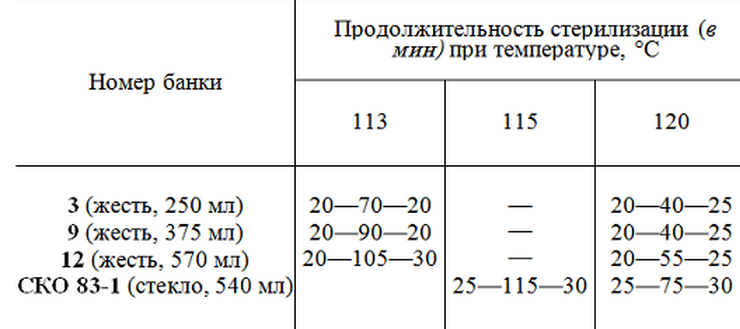 Как приготовить идеальную тушенку по советским технологиям 70-х годов дома в автоклаве